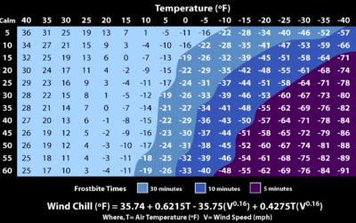 Understanding Low Apparent Temperature Events & Wind Chill in Construction